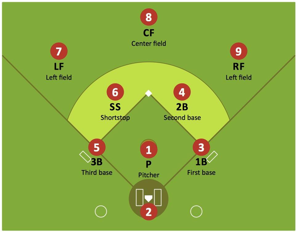 Fielding-positions
